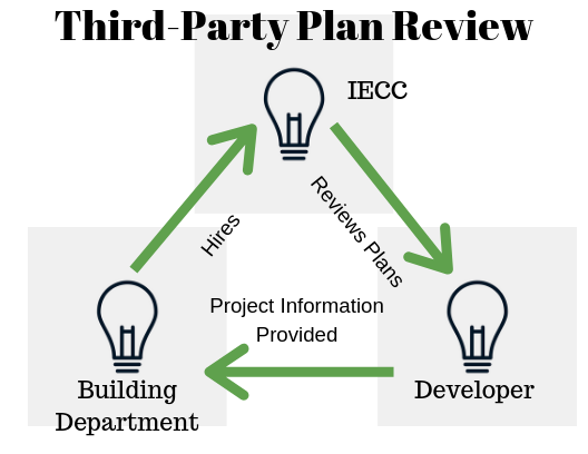 Graphic with arrows showing third-party plan review